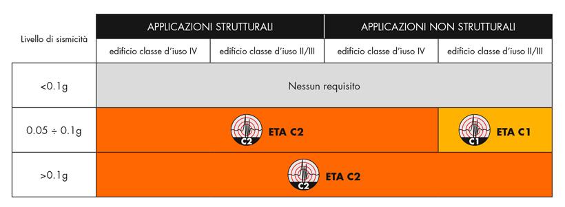 tabella_sismica_820x301